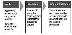 Inputs, Processes, Outcomes