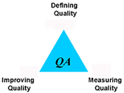 QA triangle shows measuring, defining, improving quality